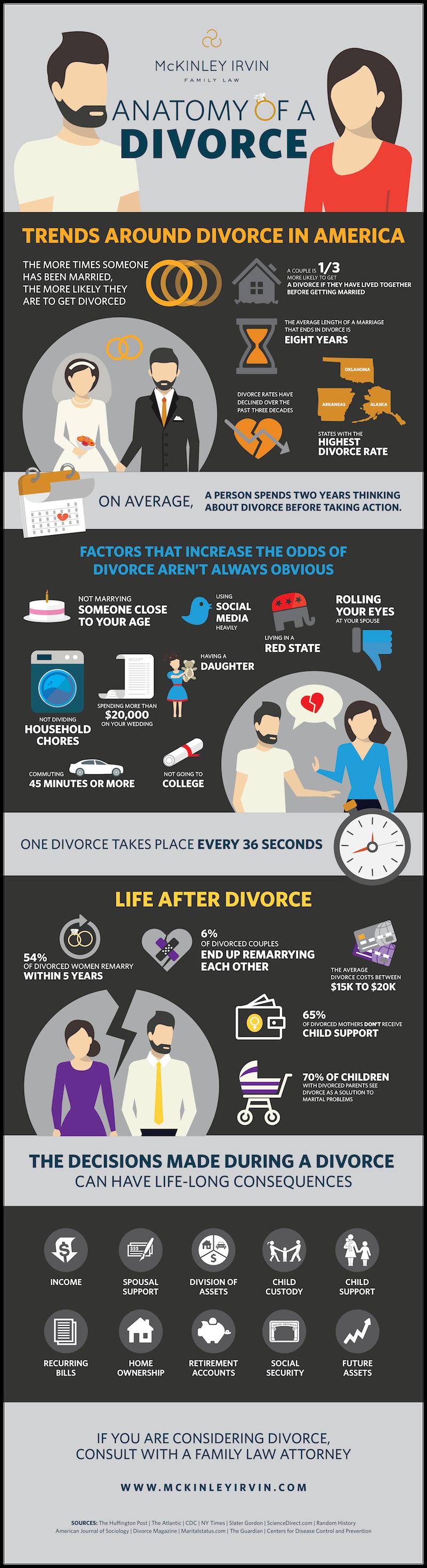Anatomy of a Divorce_McKinley Irvin Infographic