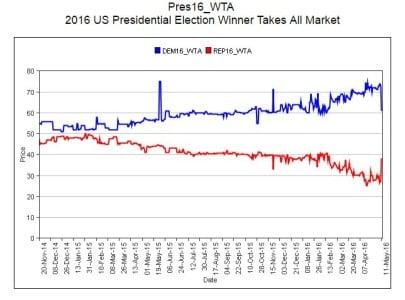 Election Betting Iowa Graph
