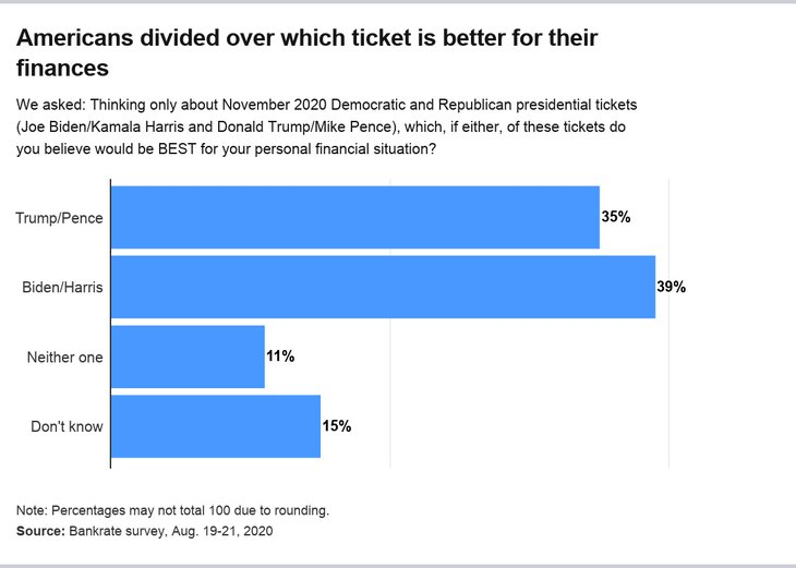 Americans divided over presidential candidates
