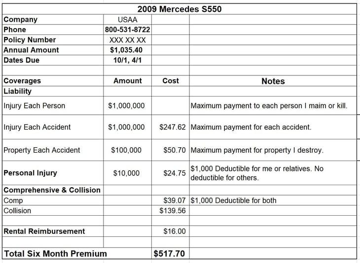 Car Insurance Spreadsheet