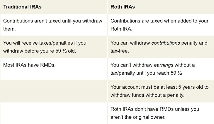 Roth vs traditional IRAs