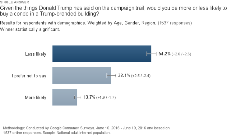 Trump Survey PNG