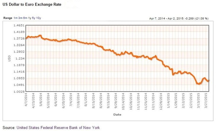 US Dollar to Euro Exchange Rate
