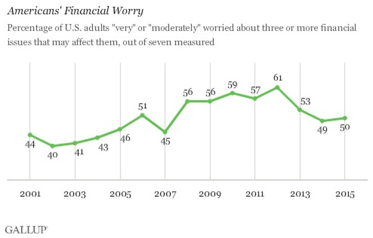 Gallup Financial Worry metric